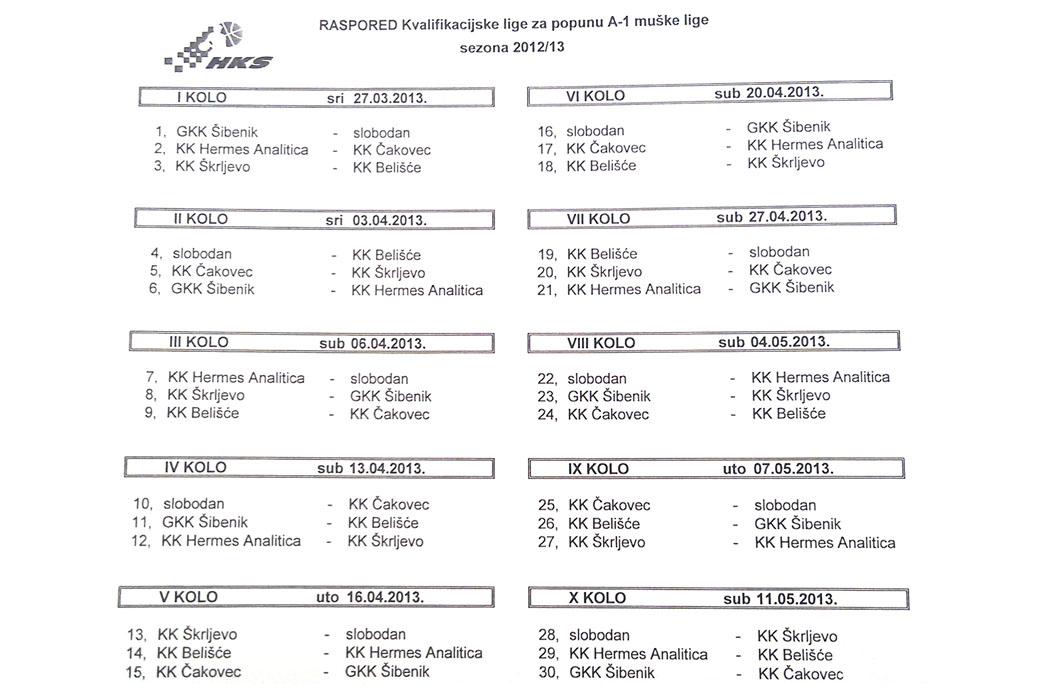 raspored kvalifikacija